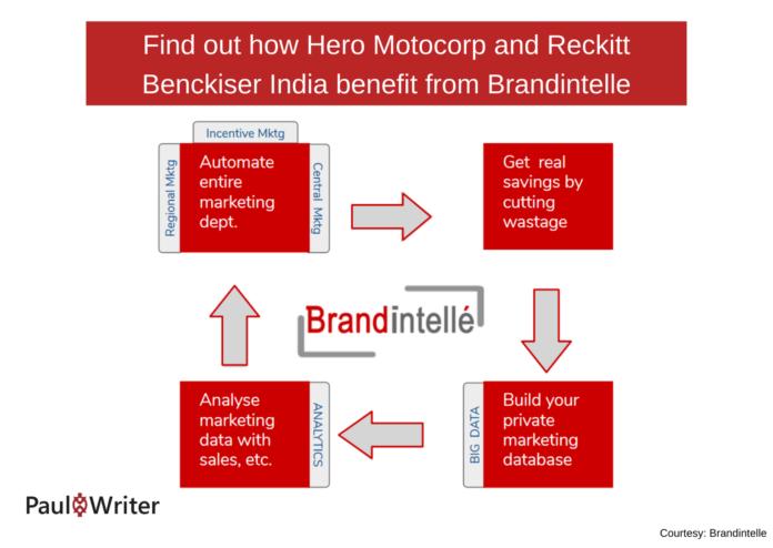 benefit from Brandintelle
